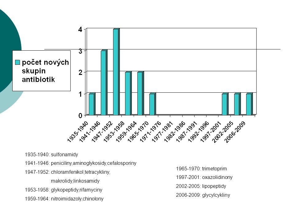 1935-1940: sulfonamidy 1941-1946: peniciliny,aminoglykosidy,cefalosporiny 1947-1952: chloramfenikol,tetracykliny, makrolidy,linkosamidy 1953-1958: gly