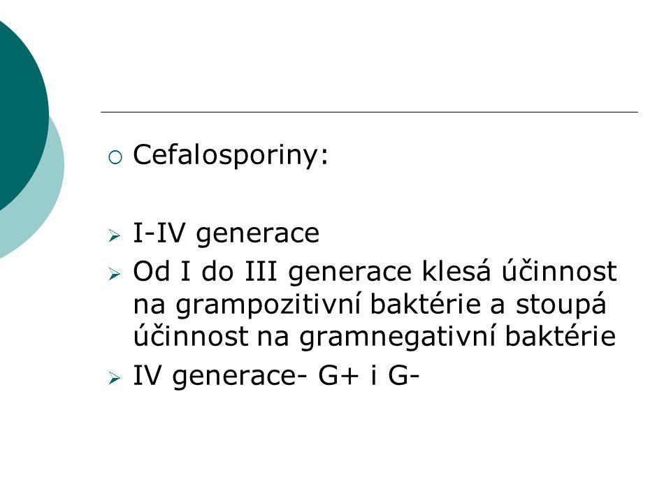  Cefalosporiny:  I-IV generace  Od I do III generace klesá účinnost na grampozitivní baktérie a stoupá účinnost na gramnegativní baktérie  IV gene