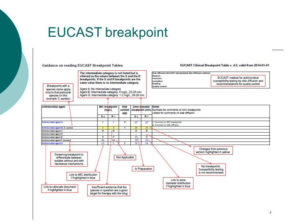 EUCAST breakpoint