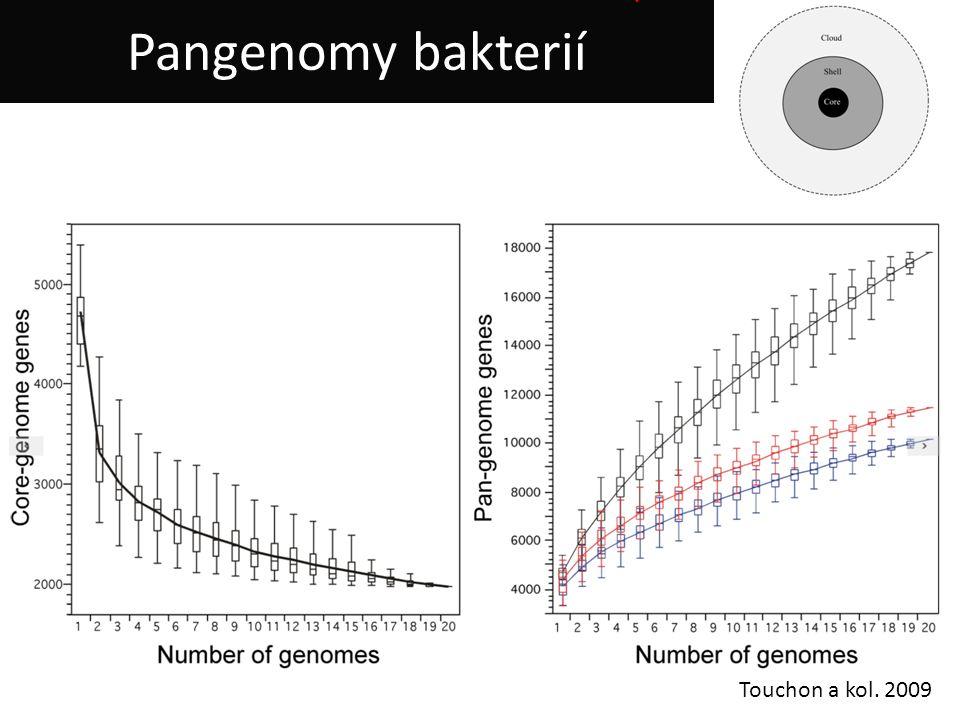Touchon a kol. 2009 Pangenomy bakterií