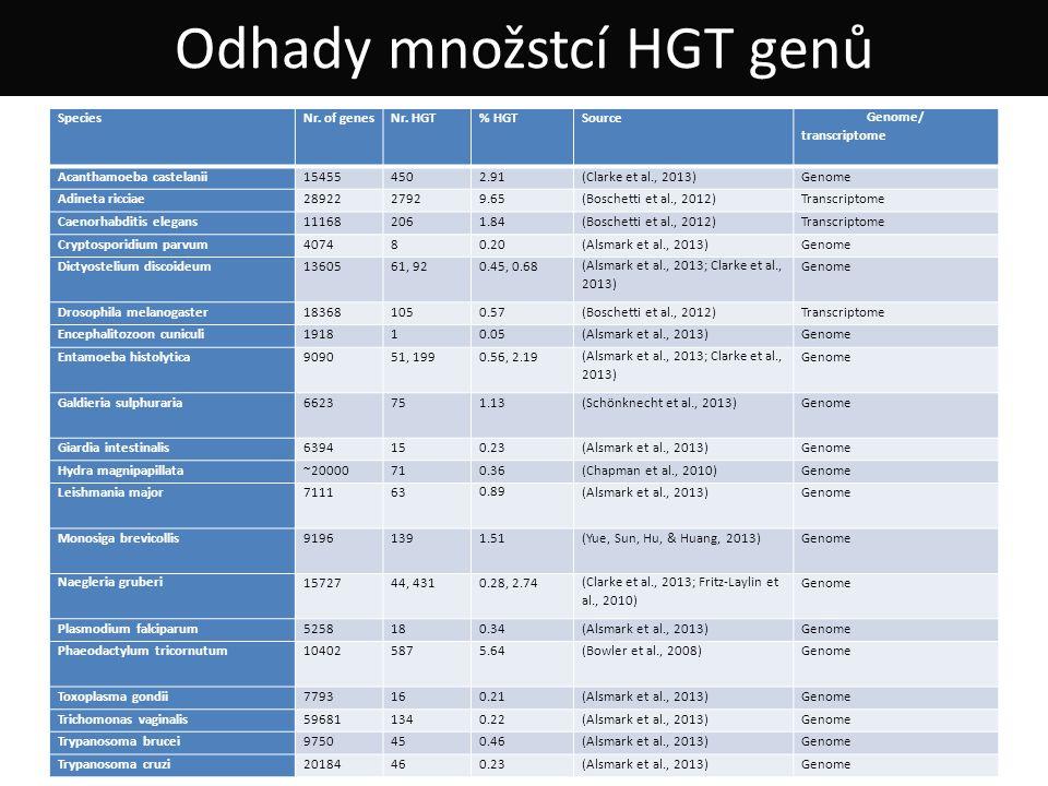 Alsmark et al. (2013) Odhady množstcí HGT genů SpeciesNr.