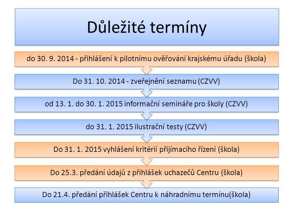 Důležité termíny Do 21.4. předání přihlášek Centru k náhradnímu termínu(škola) Do 25.3.