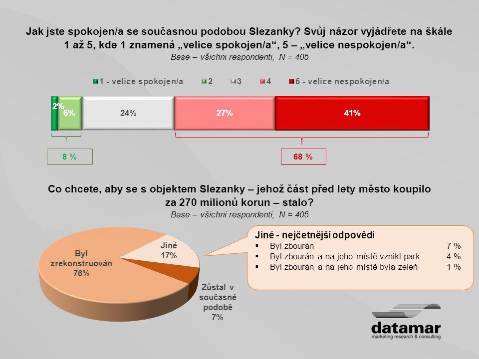 Co chcete, aby se s objektem Slezanky – jehož část před lety město koupilo za 270 milionů korun – stalo? Base – všichni respondenti, N = 405 Jiné - ne