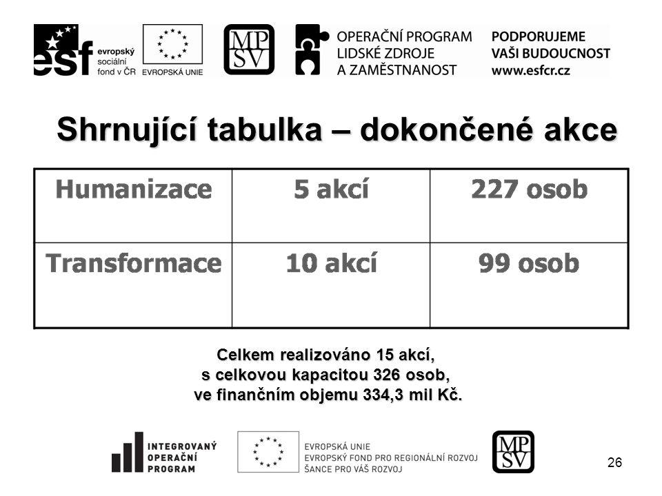 26 Shrnující tabulka – dokončené akce Celkem realizováno 15 akcí, s celkovou kapacitou 326 osob, ve finančním objemu 334,3 mil Kč.