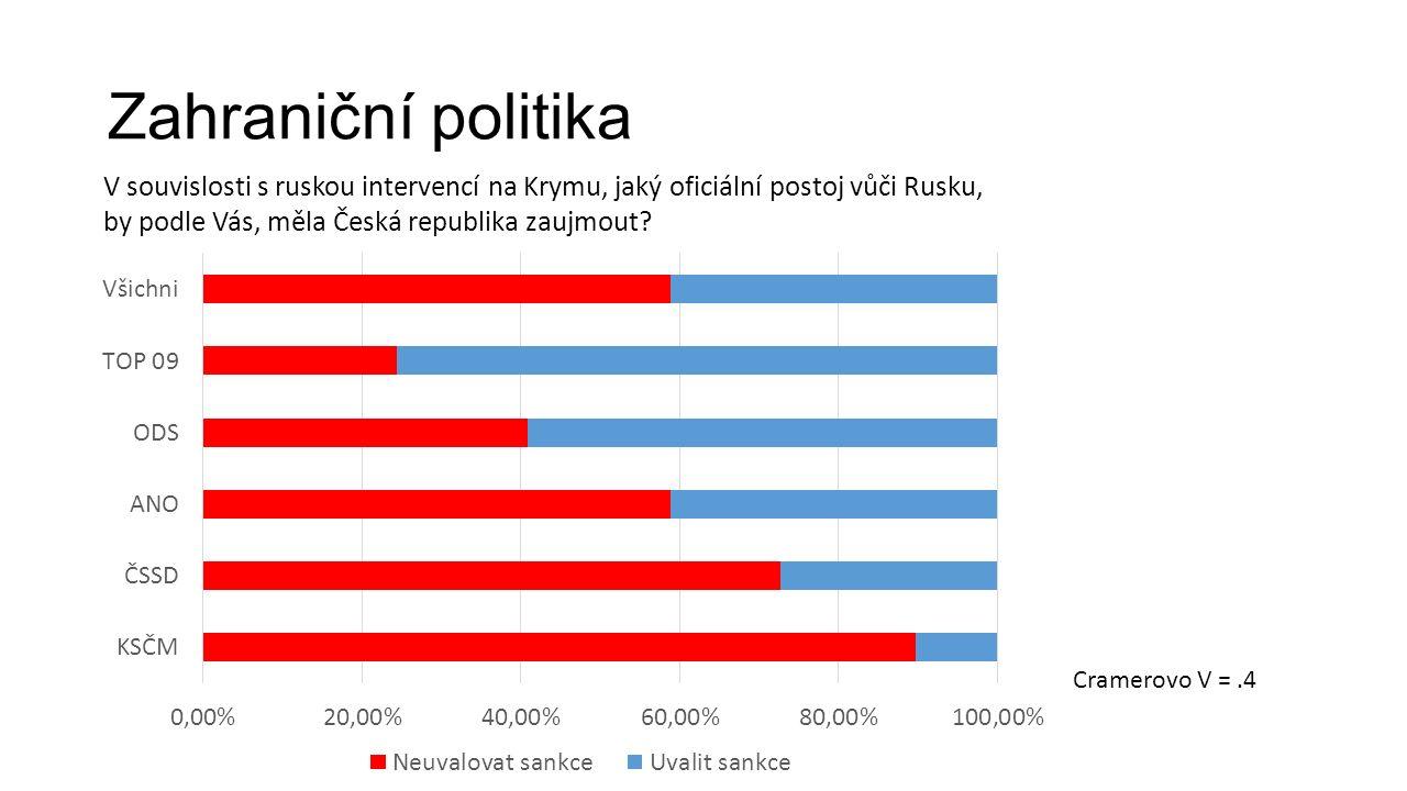Zahraniční politika V souvislosti s ruskou intervencí na Krymu, jaký oficiální postoj vůči Rusku, by podle Vás, měla Česká republika zaujmout.