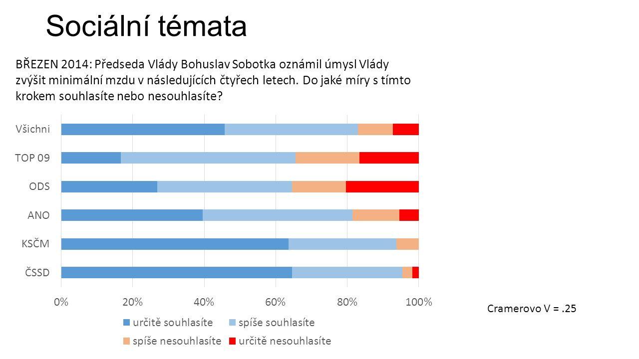 Sociální témata BŘEZEN 2014: Předseda Vlády Bohuslav Sobotka oznámil úmysl Vlády zvýšit minimální mzdu v následujících čtyřech letech.