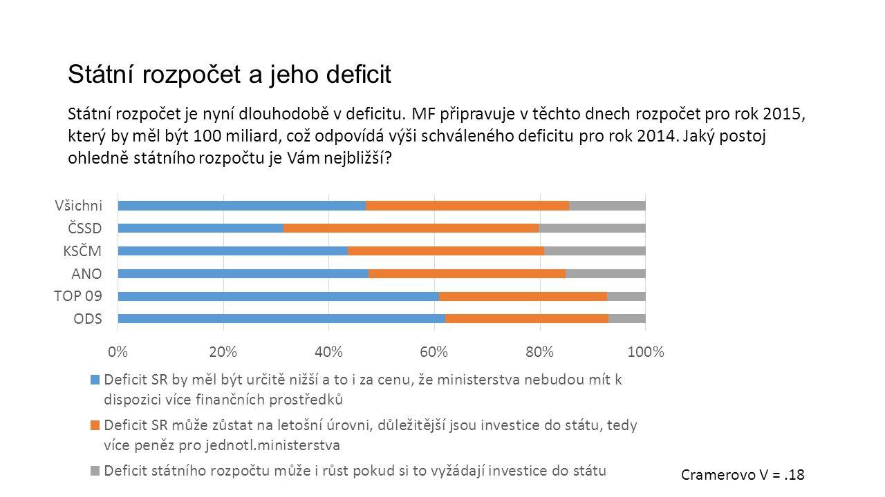 Státní rozpočet a jeho deficit Státní rozpočet je nyní dlouhodobě v deficitu.
