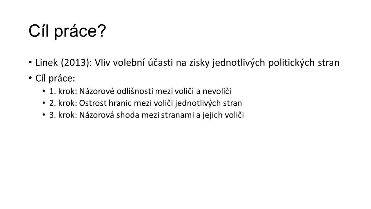 Cíl práce. Linek (2013): Vliv volební účasti na zisky jednotlivých politických stran Cíl práce: 1.