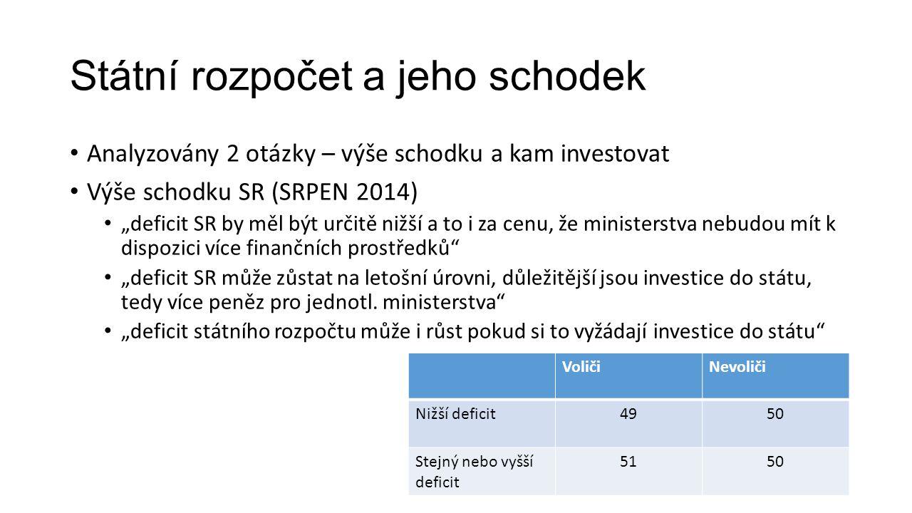 """Státní rozpočet a jeho schodek Analyzovány 2 otázky – výše schodku a kam investovat Výše schodku SR (SRPEN 2014) """"deficit SR by měl být určitě nižší a to i za cenu, že ministerstva nebudou mít k dispozici více finančních prostředků """"deficit SR může zůstat na letošní úrovni, důležitější jsou investice do státu, tedy více peněz pro jednotl."""