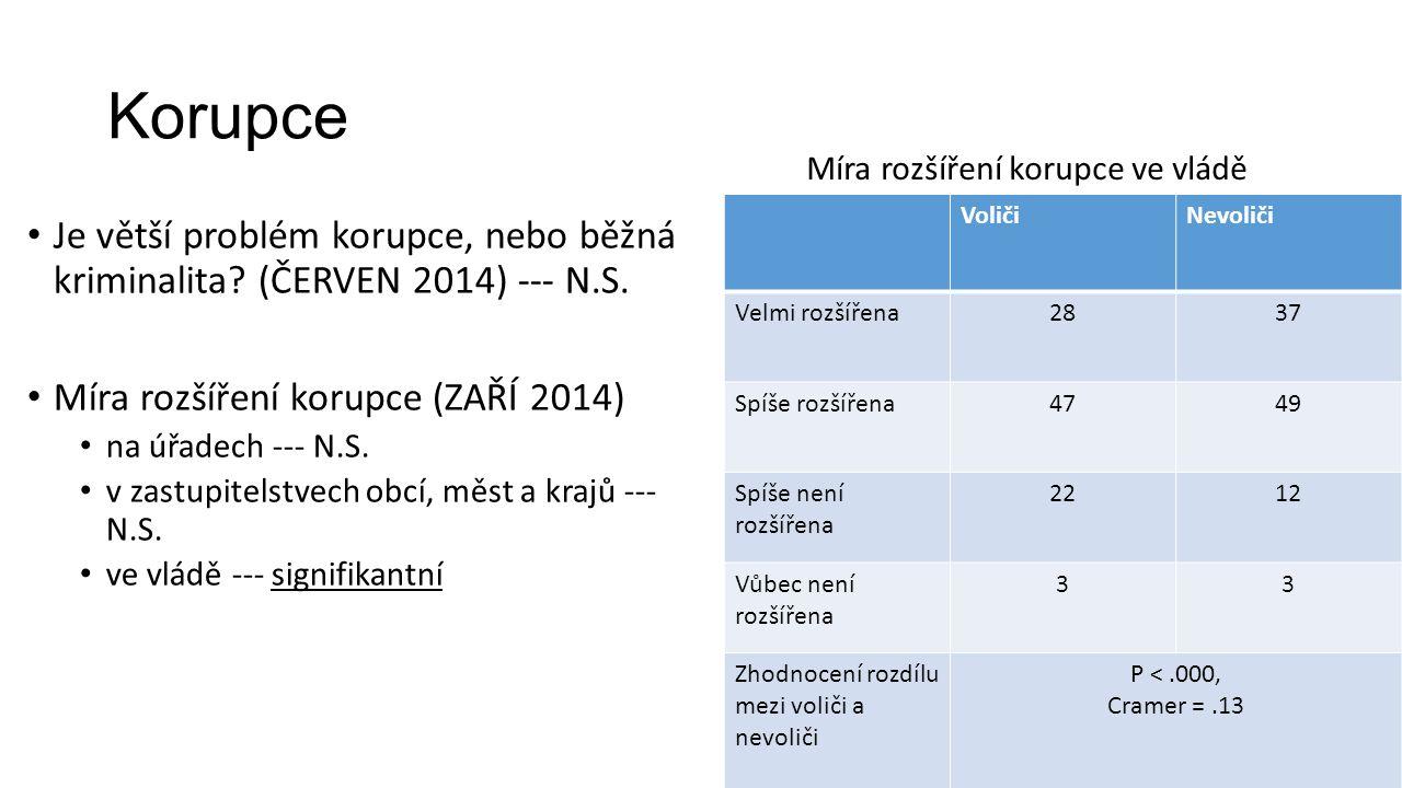 Intervence ČNB ÚNOR 2014 Řekl(a) byste, že je správné podporovat růst českého exportu, i když to může znamenat určité zvýšení cen spotřebního zboží a potravin dovážených ze zahraničí.
