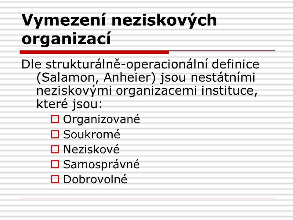 Vymezení neziskových organizací Dle strukturálně-operacionální definice (Salamon, Anheier) jsou nestátními neziskovými organizacemi instituce, které jsou:  Organizované  Soukromé  Neziskové  Samosprávné  Dobrovolné