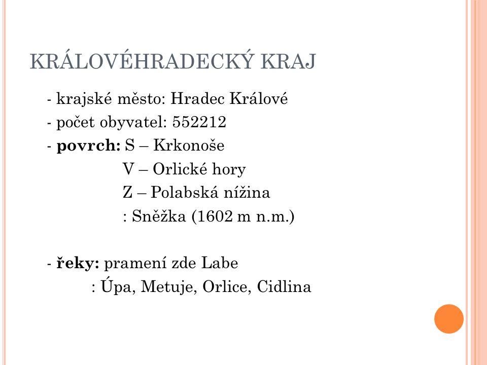 KRÁLOVÉHRADECKÝ KRAJ - krajské město: Hradec Králové - počet obyvatel: 552212 - povrch: S – Krkonoše V – Orlické hory Z – Polabská nížina : Sněžka (1602 m n.m.) - řeky: pramení zde Labe : Úpa, Metuje, Orlice, Cidlina