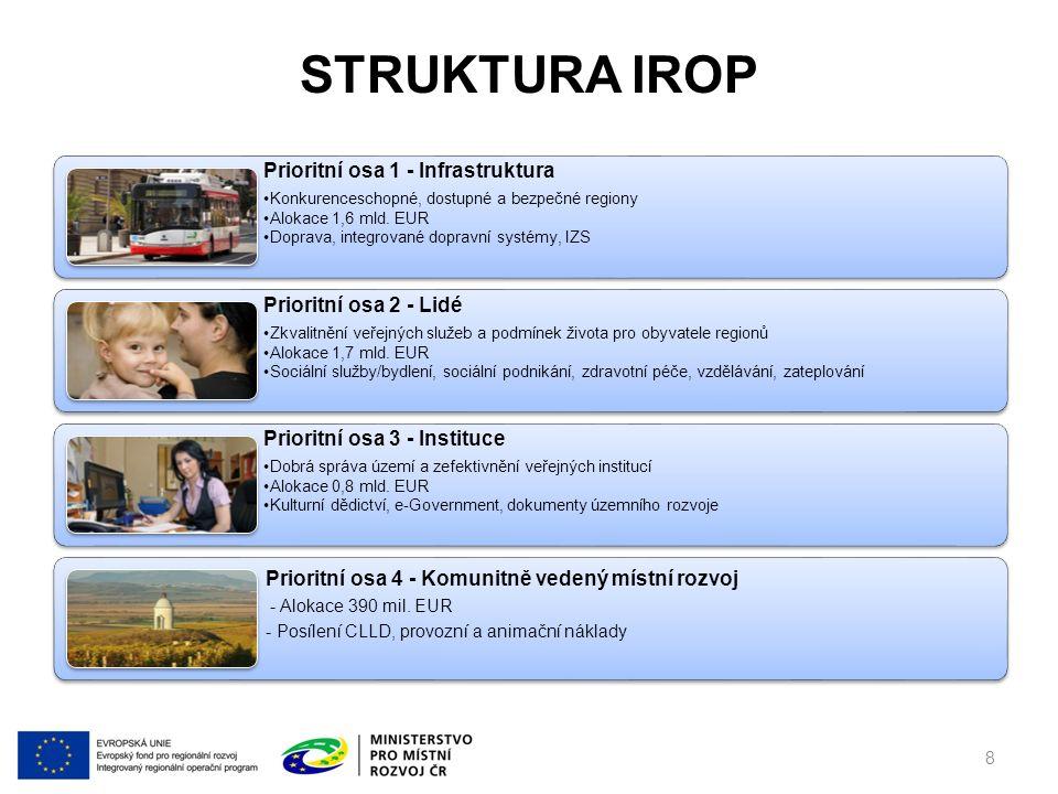http://www.dotaceeu.cz/irop DĚKUJEME VÁM ZA POZORNOST V případě dotazů nás kontaktujte na irop@mmr.cz 99