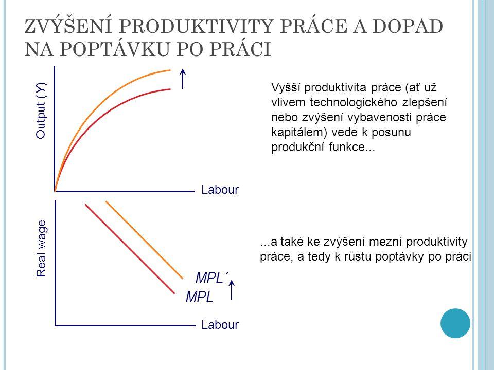 ZVÝŠENÍ PRODUKTIVITY PRÁCE A DOPAD NA POPTÁVKU PO PRÁCI Real wage Labour Output (Y) Labour MPL MPL´ Vyšší produktivita práce (ať už vlivem technologického zlepšení nebo zvýšení vybavenosti práce kapitálem) vede k posunu produkční funkce......a také ke zvýšení mezní produktivity práce, a tedy k růstu poptávky po práci