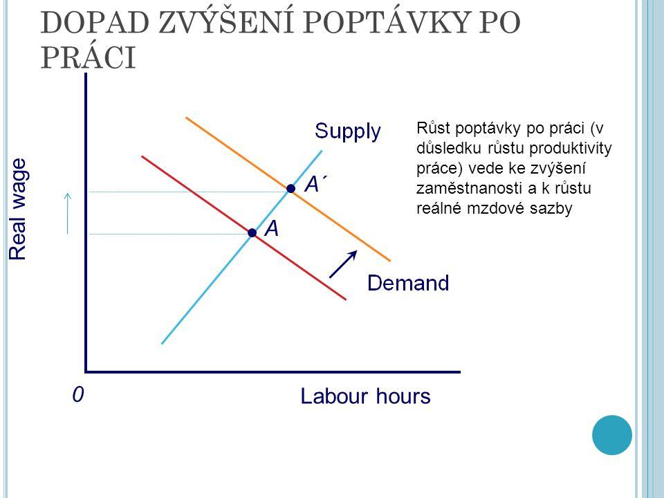 DOPAD ZVÝŠENÍ POPTÁVKY PO PRÁCI Real wage 0 A A´ Labour hours Růst poptávky po práci (v důsledku růstu produktivity práce) vede ke zvýšení zaměstnanosti a k růstu reálné mzdové sazby