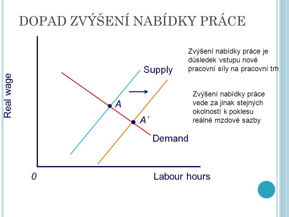 DOPAD ZVÝŠENÍ NABÍDKY PRÁCE Real wage 0 A A´ Labour hours Zvýšení nabídky práce je důsledek vstupu nové pracovní síly na pracovní trh Zvýšení nabídky práce vede za jinak stejných okolností k poklesu reálné mzdové sazby