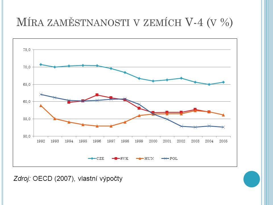 M ÍRA ZAMĚSTNANOSTI V ZEMÍCH V-4 ( V %) Zdroj: OECD (2007), vlastní výpočty