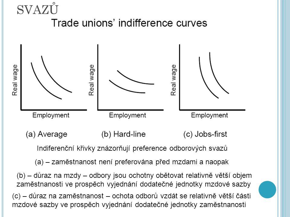 ROZHODOVÁNÍ ODBOROVÝCH SVAZŮ Indiferenční křivky znázorňují preference odborových svazů (a) – zaměstnanost není preferována před mzdami a naopak (b) – důraz na mzdy – odbory jsou ochotny obětovat relativně větší objem zaměstnanosti ve prospěch vyjednání dodatečné jednotky mzdové sazby (c) – důraz na zaměstnanost – ochota odborů vzdát se relativně větší části mzdové sazby ve prospěch vyjednání dodatečné jednotky zaměstnanosti