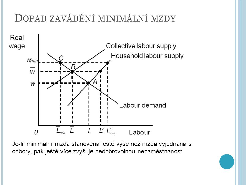 D OPAD ZAVÁDĚNÍ MINIMÁLNÍ MZDY Je-li minimální mzda stanovena ještě výše než mzda vyjednaná s odbory, pak ještě více zvyšuje nedobrovolnou nezaměstnan