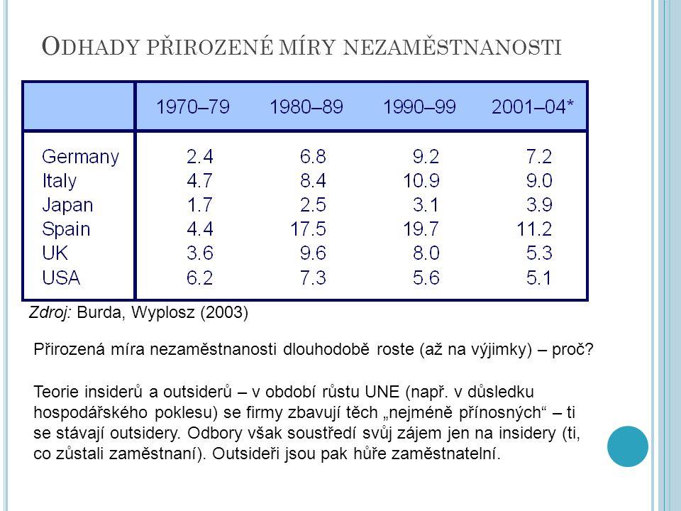 O DHADY PŘIROZENÉ MÍRY NEZAMĚSTNANOSTI Přirozená míra nezaměstnanosti dlouhodobě roste (až na výjimky) – proč.