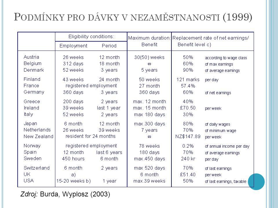 P ODMÍNKY PRO DÁVKY V NEZAMĚSTNANOSTI (1999) Zdroj: Burda, Wyplosz (2003)