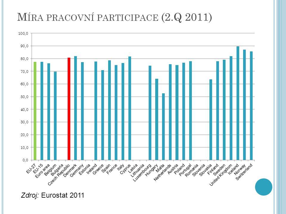 M ÍRA PRACOVNÍ PARTICIPACE (2.Q 2011) Zdroj: Eurostat 2011