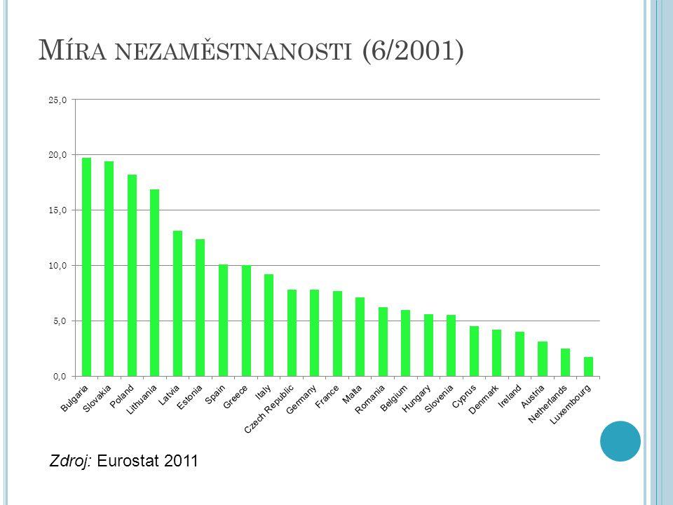 M ÍRA NEZAMĚSTNANOSTI (6/2001) Zdroj: Eurostat 2011