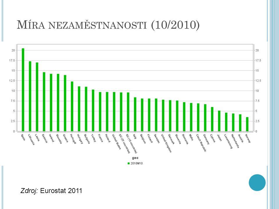 M ÍRA NEZAMĚSTNANOSTI (10/2010) Zdroj: Eurostat 2011