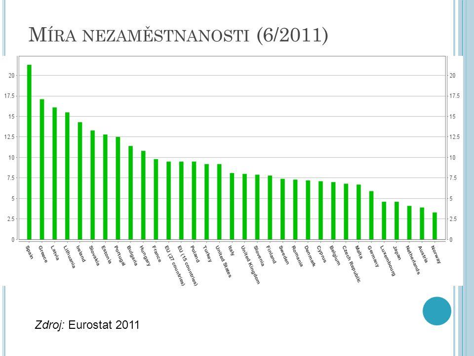 M ÍRA NEZAMĚSTNANOSTI (6/2011) Zdroj: Eurostat 2011