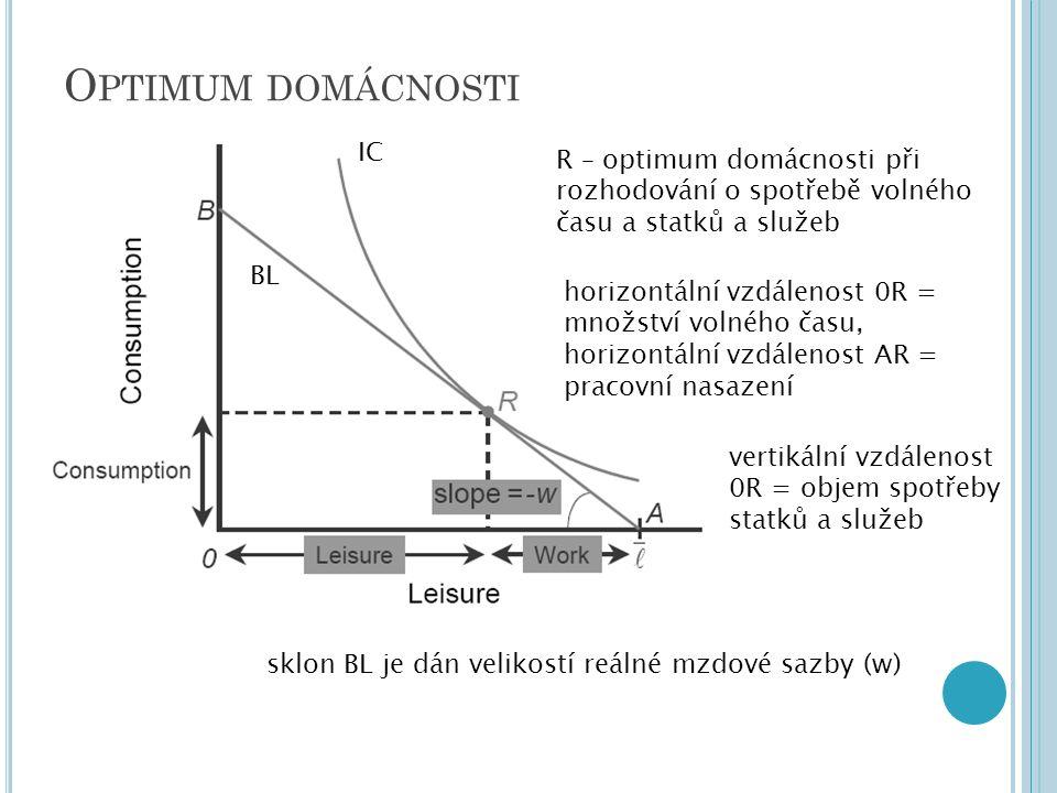 O PTIMUM DOMÁCNOSTI IC BL R – optimum domácnosti při rozhodování o spotřebě volného času a statků a služeb horizontální vzdálenost 0R = množství volného času, horizontální vzdálenost AR = pracovní nasazení vertikální vzdálenost 0R = objem spotřeby statků a služeb sklon BL je dán velikostí reálné mzdové sazby (w)
