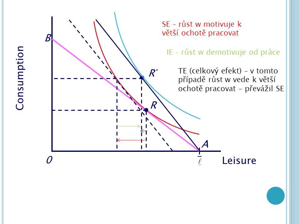 Consumption 0 R B A R´ SE – růst w motivuje k větší ochotě pracovat IE – růst w demotivuje od práce TE (celkový efekt) – v tomto případě růst w vede k