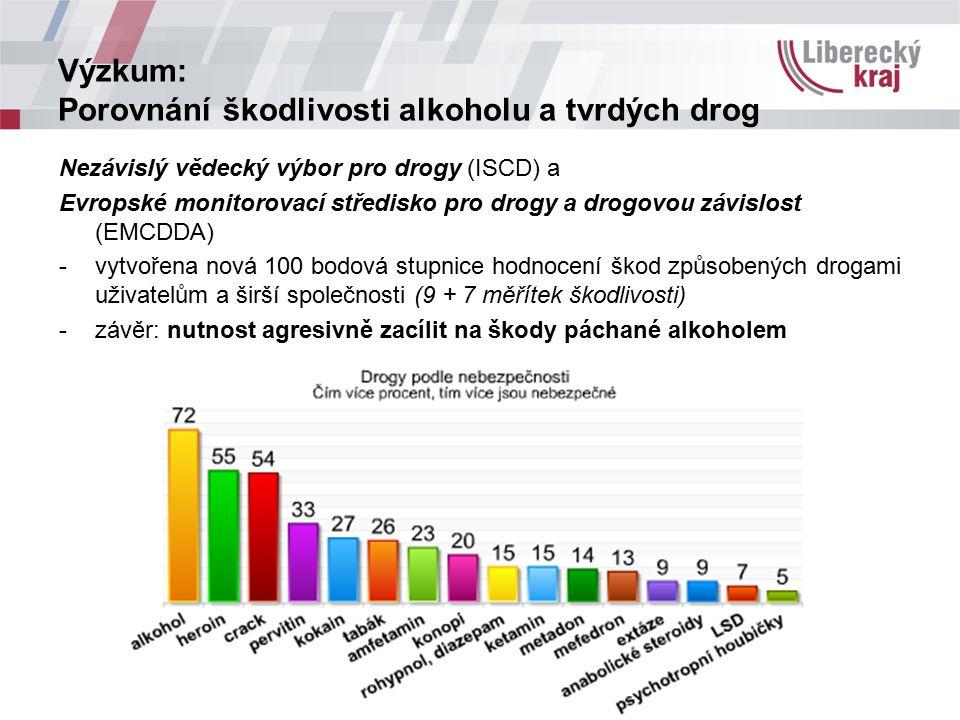 Výzkum: Porovnání škodlivosti alkoholu a tvrdých drog Nezávislý vědecký výbor pro drogy (ISCD) a Evropské monitorovací středisko pro drogy a drogovou
