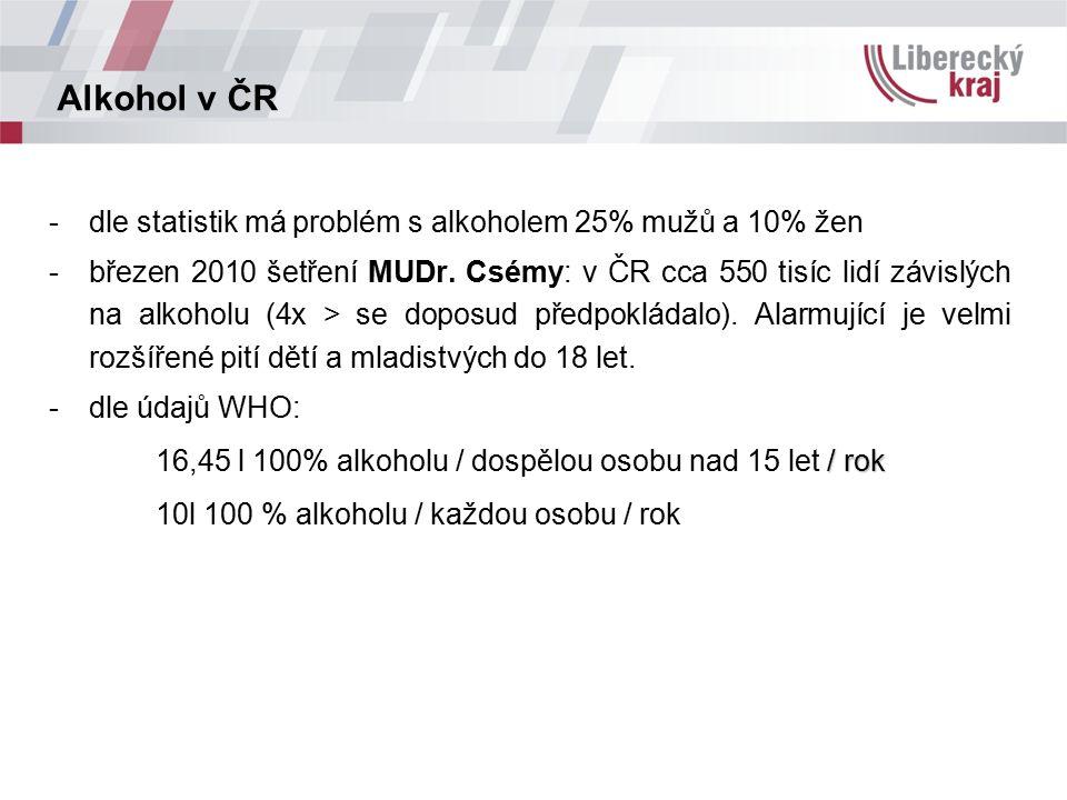 Alkohol v ČR -dle statistik má problém s alkoholem 25% mužů a 10% žen -březen 2010 šetření MUDr. Csémy: v ČR cca 550 tisíc lidí závislých na alkoholu