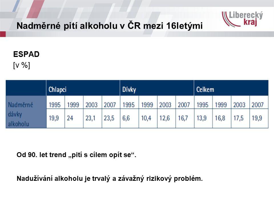 """Nadměrné pití alkoholu v ČR mezi 16letými ESPAD [v %] Od 90. let trend """"pití s cílem opít se"""". Nadužívání alkoholu je trvalý a závažný rizikový problé"""