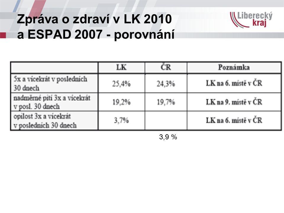 Zpráva o zdraví v LK 2010 a ESPAD 2007 - porovnání 3,9 %
