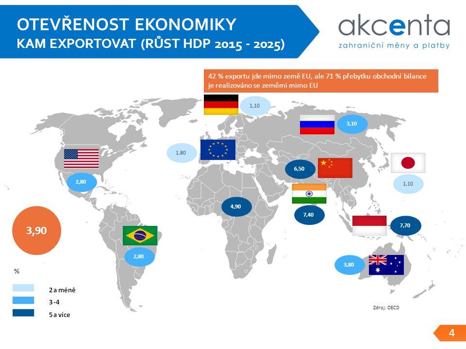 4 OTEVŘENOST EKONOMIKY KAM EXPORTOVAT (RŮST HDP 2015 - 2025) 1,10 1,80 2,80 3,10 6,50 7,40 7,70 3,80 3,90 4,90 Zdroj: OECD 42 % exportu jde mimo země EU, ale 71 % přebytku obchodní bilance je realizováno se zeměmi mimo EU