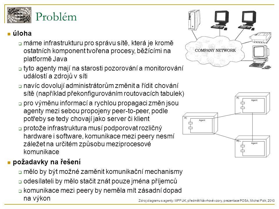 Problém úloha  máme infrastrukturu pro správu sítě, která je kromě ostatních komponent tvořena procesy, běžícími na platformě Java  tyto agenty mají na starosti pozorování a monitorování událostí a zdrojů v síti  navíc dovolují administrátorům změnit a řídit chování sítě (například překonfigurováním routovacích tabulek)  pro výměnu informací a rychlou propagaci změn jsou agenty mezi sebou propojeny peer-to-peer, podle potřeby se tedy chovají jako server či klient  protože infrastruktura musí podporovat rozličný hardware i software, komunikace mezi peery nesmí záležet na určitém způsobu meziprocesové komunikace požadavky na řešení  mělo by být možné zaměnit komunikační mechanismy  odesílateli by mělo stačit znát pouze jména příjemců  komunikace mezi peery by neměla mít zásadní dopad na výkon Zdroj diagramu s agenty: MFF UK, předmět Návrhové vzory, prezentace POSA, Michal Folk, 2010