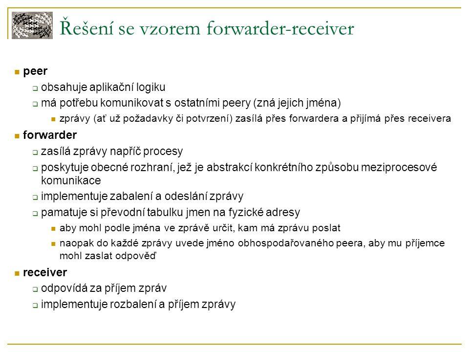 Řešení se vzorem forwarder-receiver peer  obsahuje aplikační logiku  má potřebu komunikovat s ostatními peery (zná jejich jména) zprávy (ať už požad