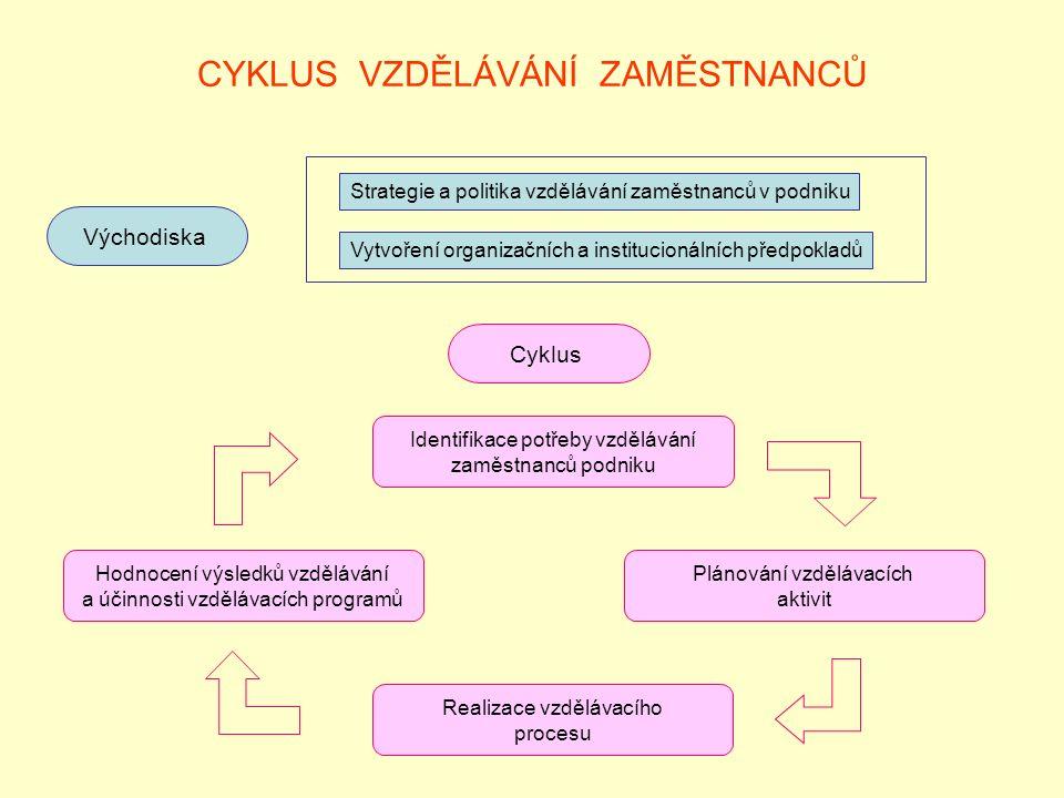 CYKLUS VZDĚLÁVÁNÍ ZAMĚSTNANCŮ Východiska Strategie a politika vzdělávání zaměstnanců v podniku Vytvoření organizačních a institucionálních předpokladů Cyklus Identifikace potřeby vzdělávání zaměstnanců podniku Hodnocení výsledků vzdělávání a účinnosti vzdělávacích programů Plánování vzdělávacích aktivit Realizace vzdělávacího procesu