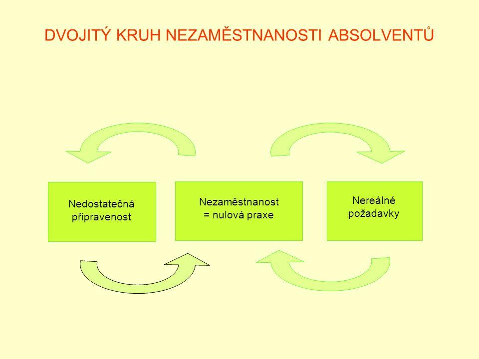 DVOJITÝ KRUH NEZAMĚSTNANOSTI ABSOLVENTŮ Nezaměstnanost = nulová praxe Nedostatečná připravenost Nereálné požadavky