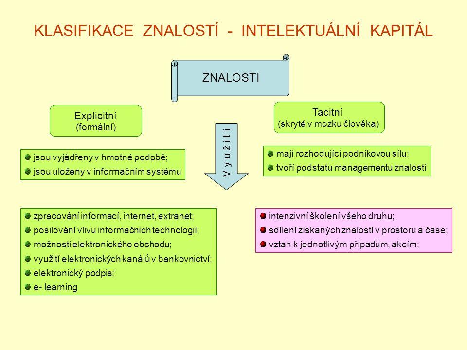 KLASIFIKACE ZNALOSTÍ - INTELEKTUÁLNÍ KAPITÁL ZNALOSTI Explicitní (formální) Tacitní (skryté v mozku člověka) jsou vyjádřeny v hmotné podobě; jsou uloženy v informačním systému mají rozhodující podnikovou sílu; tvoří podstatu managementu znalostí zpracování informací, internet, extranet; posilování vlivu informačních technologií; možnosti elektronického obchodu; využití elektronických kanálů v bankovnictví; elektronický podpis; e- learning V y u ž i t í intenzivní školení všeho druhu; sdílení získaných znalostí v prostoru a čase; vztah k jednotlivým případům, akcím;