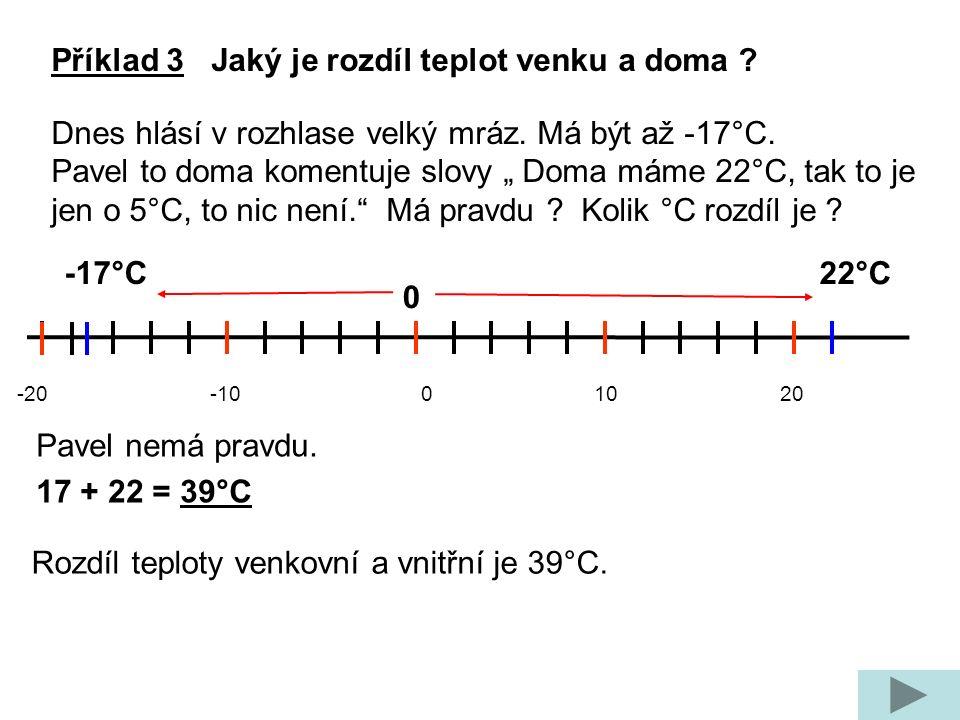 -20 -10 0 10 20 -17°C 0 22°C Pavel nemá pravdu. 17 + 22 = 39°C Rozdíl teploty venkovní a vnitřní je 39°C. Příklad 3 Jaký je rozdíl teplot venku a doma