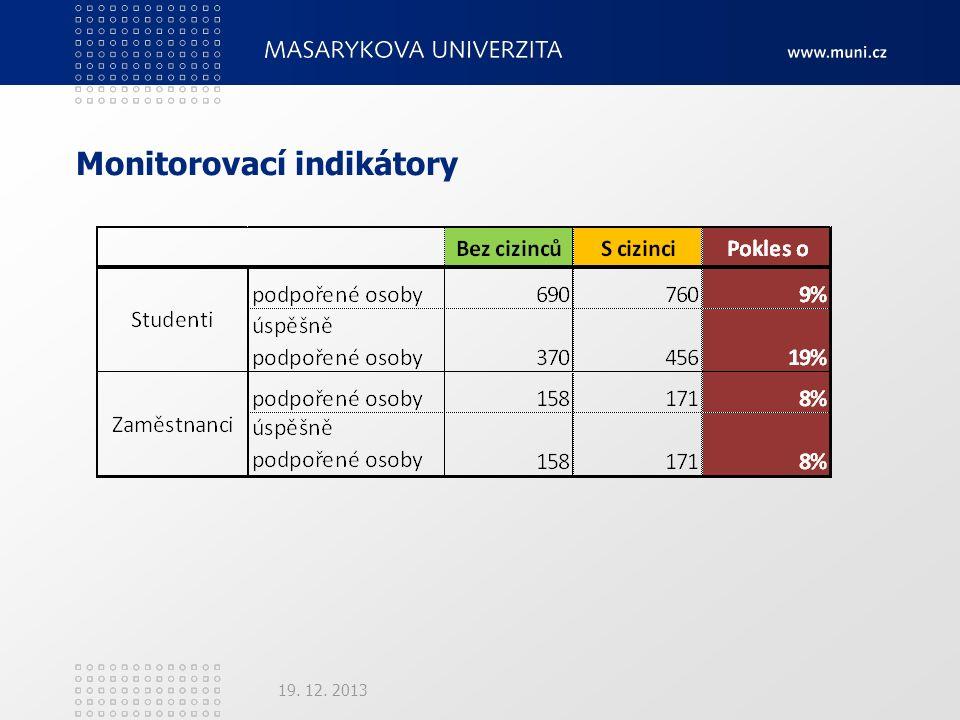 Monitorovací indikátory 19. 12. 2013