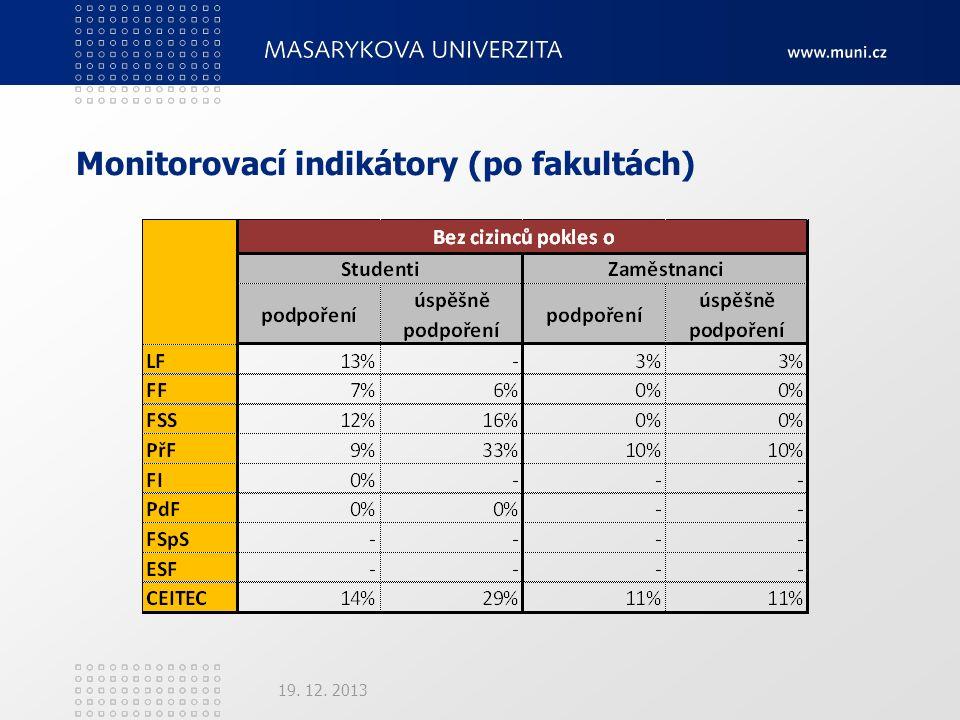 Monitorovací indikátory (po fakultách) 19. 12. 2013