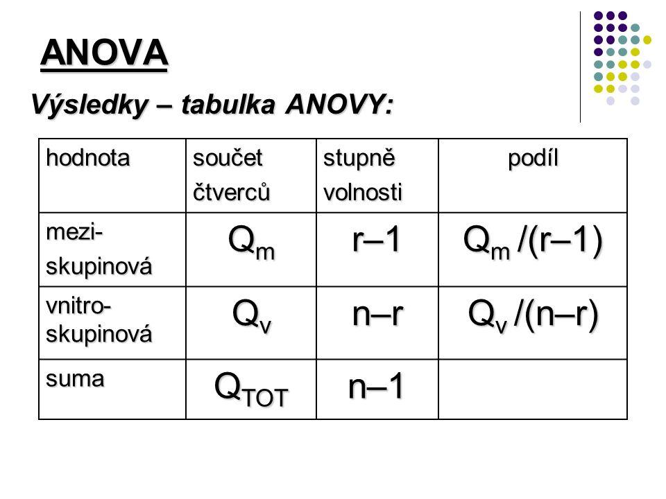 ANOVA Výsledky – tabulka ANOVY: hodnotasoučetčtvercůstupněvolnostipodíl mezi-skupinová QmQmQmQm r–1r–1r–1r–1 Q m /(r–1) vnitro- skupinová QvQvQvQv n–rn–rn–rn–r Q v /(n–r) suma Q TOT n–1n–1n–1n–1