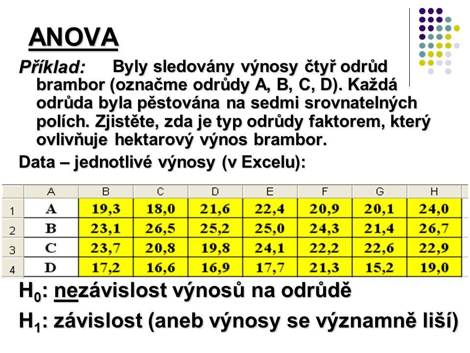 ANOVA Byly sledovány výnosy čtyř odrůd brambor (označme odrůdy A, B, C, D).