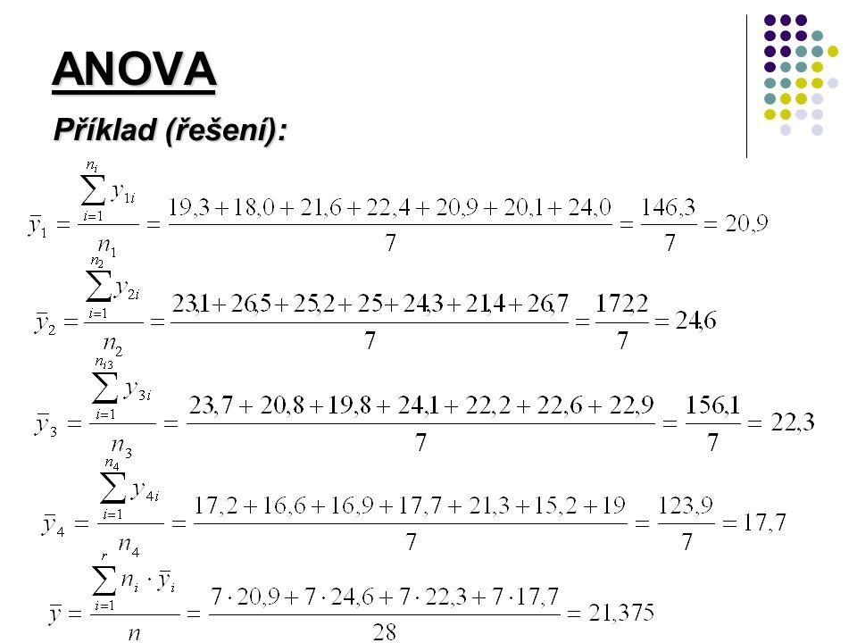 ANOVA Příklad (řešení):