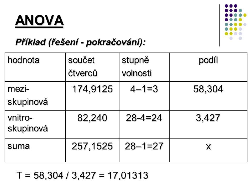 ANOVA hodnotasoučetčtvercůstupněvolnostipodíl mezi-skupinová174,9125 4–1=3 58,304 vnitro- skupinová 82,24028-4=243,427 suma257,1525 28–1=27 x 58,304 / 3,427 = 17,01313 T = 58,304 / 3,427 = 17,01313