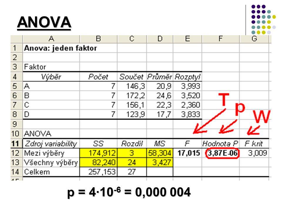 ANOVA p = 4·10 -6 = 0,000 004 p = 4·10 -6 = 0,000 004