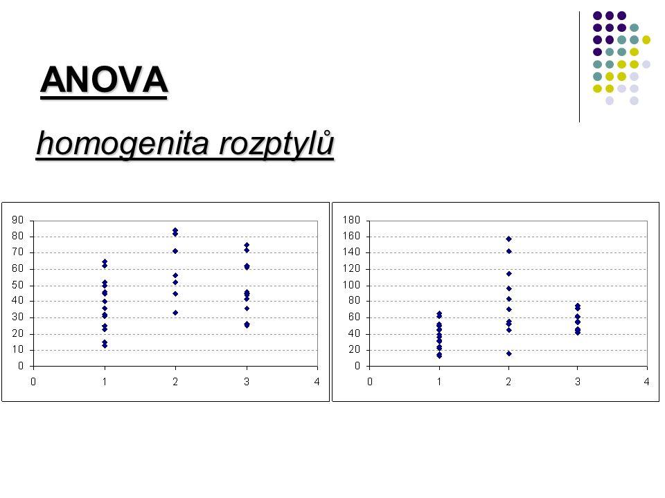 ANOVA homogenita rozptylů